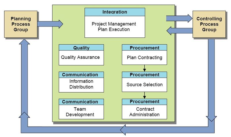 File:Executing Process Group Processes.jpg