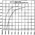 FI-d137-fig. 55 - vitesse d'ascension du thermomètre.png