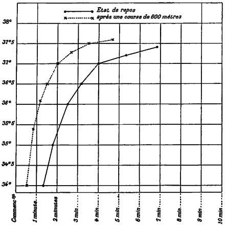 FI-d137-fig. 55 - vitesse d'ascension du thermomètre.png