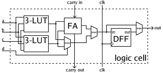 What Is Fpga Parallel Systems