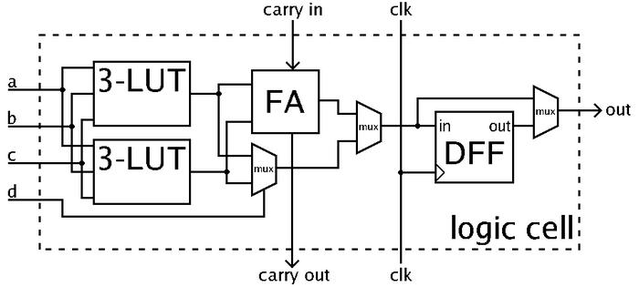 Simplified example illustration of a logic cell (LUT - Lookup table, FA - Full adder, DFF - D-type flip-flop) FPGA cell example.png