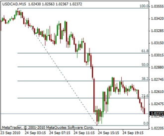 Fibonacci retracement - Fibonacci retracement levels shown on the USD/CAD currency pair. In this case, price retraced approximately 38.2% of a move down before continuing.