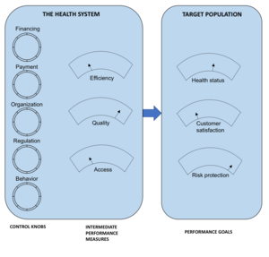 Health care reform - The five control knobs for health-sector reform
