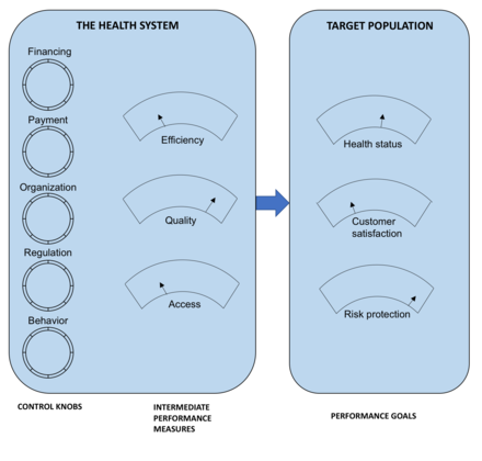 The five control knobs for health-sector reform Five knobs figure.png