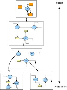 Function model wikipedia example of functional decomposition in a systems analysis ccuart Images