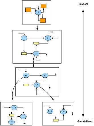 Function model - Example of functional decomposition in a systems analysis.