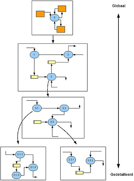 Function model wikiwand example of functional decomposition in a systems analysis ccuart Images