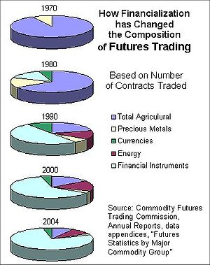 Futures Trading, U.S., Composition by Type of ...