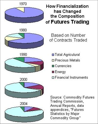 Financialization - Image: Futures Trading Composition