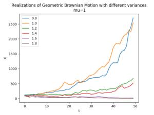 Geometric Brownian motion - Image: GBM2