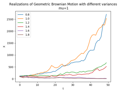 Geometric Brownian motion - Wikipedia