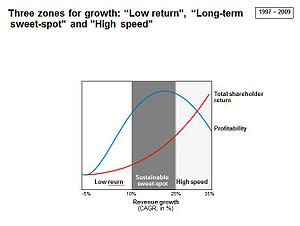 Sustainable growth rate - Image: Graf 4 zones of growth