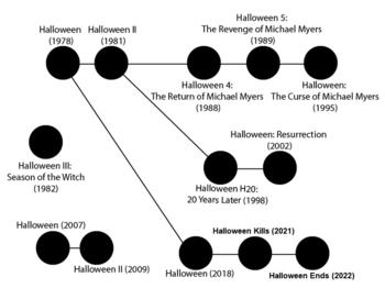 Wikiquote Halloween 2020 Halloween (franchise)   Wikiquote