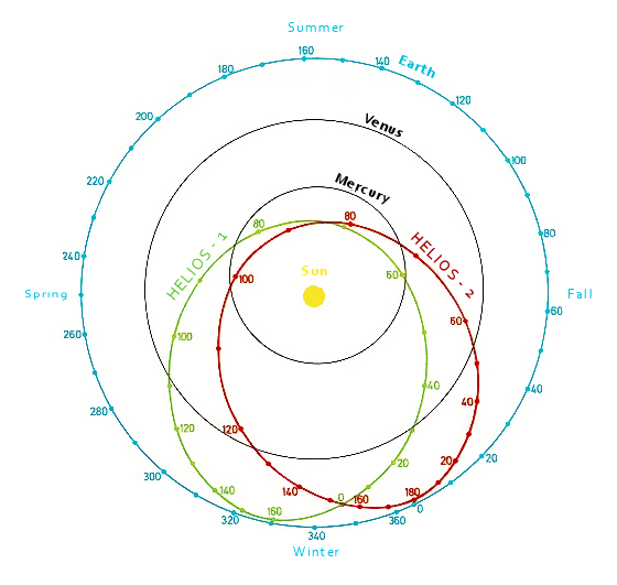 Helios - Trajectory