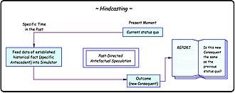 Backtesting - Image: Hindcasting