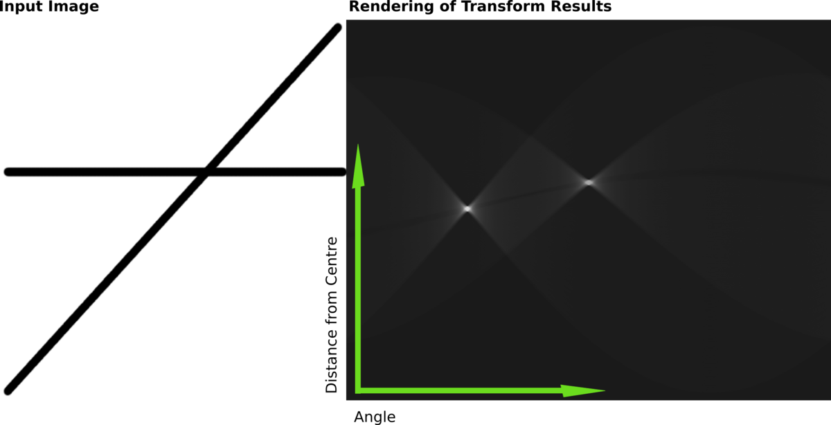 1200px-Hough-example-result-en.png