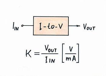 Px I To V Block Diagram on Block Diagram