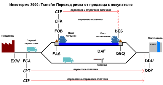 DSF, DEQ, DES and DDU are not longer exist. See changes of Incoterms from 2010