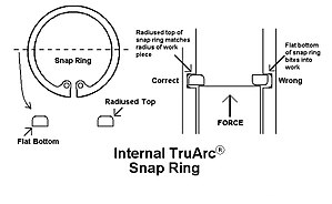 Circlip - How to properly orient an internal Tru-Arc snap ring in its groove.