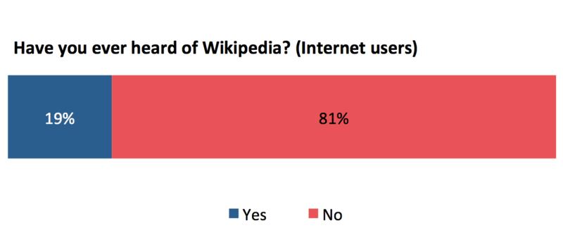 File:Iraq Survey 1 WMF 2017 awareness internet.png