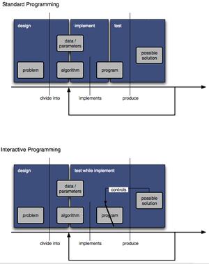 Interactive programming - Interactive programming vs. standard programming
