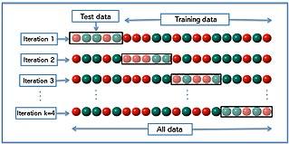 Cross-validation (statistics) statistical model validation technique