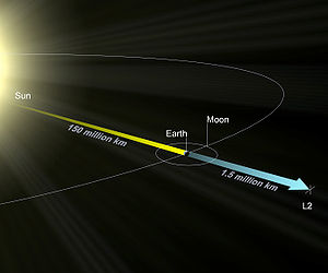 A diagram showing the Sun–Earth L2 point, which lies well beyond the Moon's orbit around the Earth.