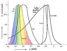 Spettro luminoso di vari LED, messi a confronto con lo spettro visivo dell'occhio umano e della lampada ad incandescenza