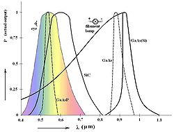 Spektrálne charakteristiky luminiscenčných diód vyrobených z nieoľkých materiálov.