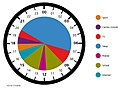 Letting Children be Children - Figure 7 Commercial Media Clock of a school day, ages 5-16 (self-reported).jpg
