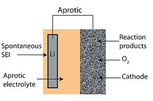 Lithium–air battery - Schematic of aprotic type Li-Air battery design