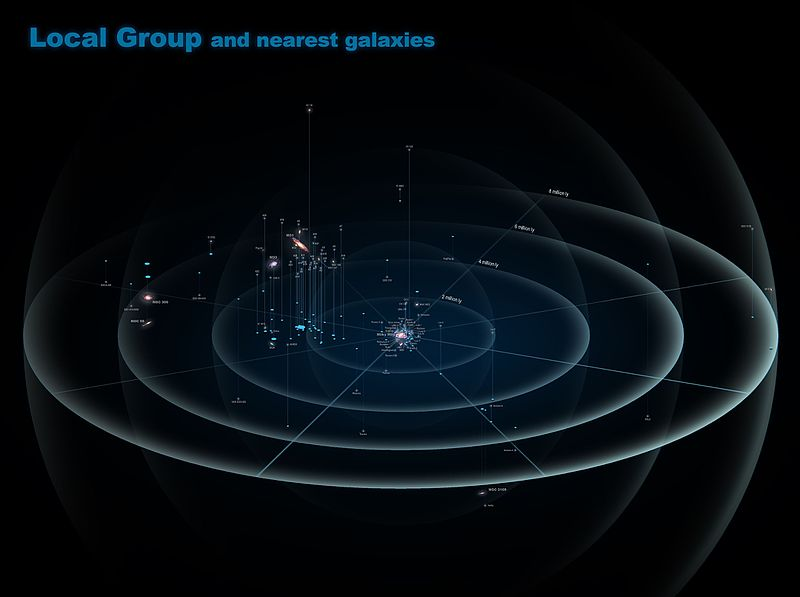 File:Local Group and nearest galaxies.jpg