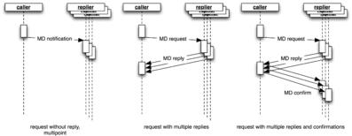 Message-Daten Kommunikation Multipoint