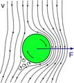Magnus effect Strömung.png