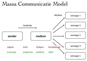 Massacommunicatie Wikipedia