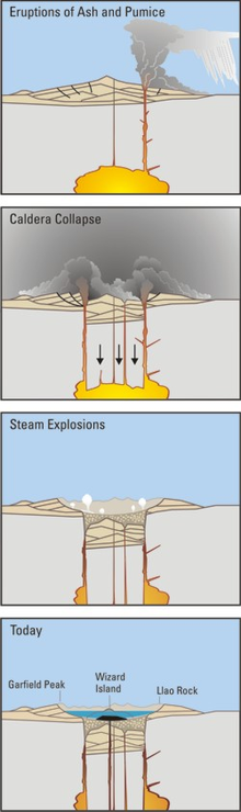 A set of four drawings exhibits the timeline for the Mazama eruptions, beginning with the eruption of ash and pumice into the sky. The second drawing shows the caldera collapse event, while the third drawing displays an image of steam eruptions. The final drawing depicts Mazama today, with Garfield Peak on the left, Wizard Island within Crater Lake, and Llao Rock to the right of the lake.