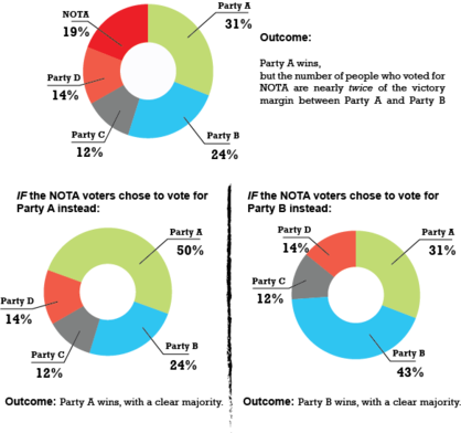 none of the above india   wikipedia a pie chart depicting the scenario where top the number of votes polled  for the none of the above nota option are greater than the victory margin  in an