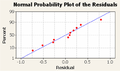 Normal probability plot 0001 residuals.png