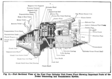 model t engine diagram schematics wiring diagrams u2022 rh schoosretailstores com Ford Model A Electrical System 1930 model a ford engine diagram