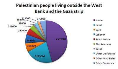 Palestinian outside palestine
