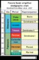 Parana Basin simplified stratigraphic chart.png
