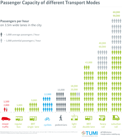 Passenger Capacity of different Transport Modes.png