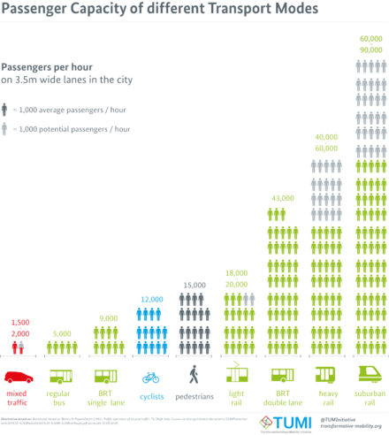 Passenger Capacity of different Transport Modes Passenger Capacity of different Transport Modes.png