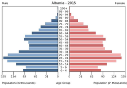 Population pyramid of Albania 2015.png