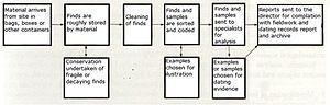 Post-excavation analysis - Image: Post Excavation Analysis Processes