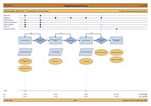 Prozessmapping - Workflow-Management