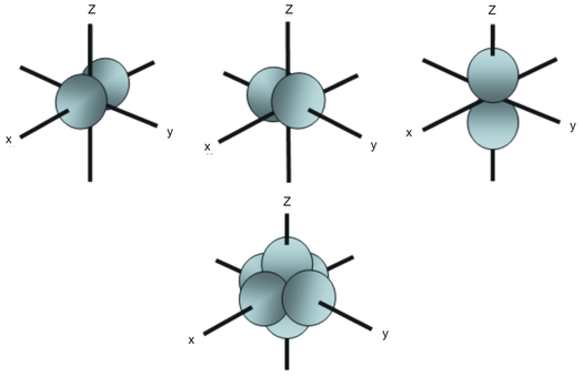 High School Chemistryshapes Of Atomic Orbitals Wikibooks Open