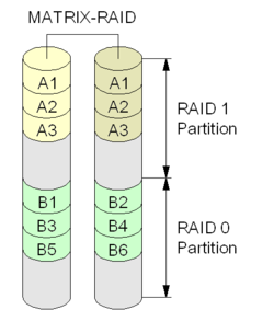 Non standard raid levels wikipedia diagram of an intel matrix raid setup ccuart Image collections