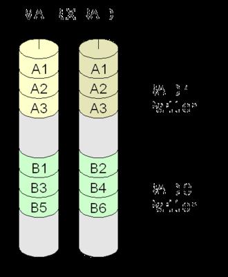 Non-standard RAID levels - Diagram of an Intel Matrix RAID setup