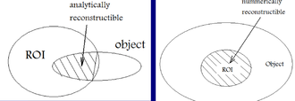 Interior reconstruction - Region of interest (ROI) of an image showing an object